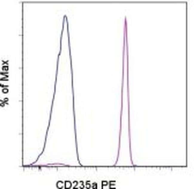 CD235a (Glycophorin A) Mouse anti-Human, PE, Clone: HIR2 (GA-R2), eBioscience™ 25 μg; PE CD235a (Glycophorin A) Mouse anti-Human, PE, Clone: HIR2 (GA-R2), eBioscience™