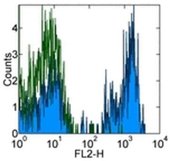 CD4 Mouse anti-Human, Biotin, Clone: OKT4 (OKT-4), eBioscience™ 100 μg; Biotin CD4 Mouse anti-Human, Biotin, Clone: OKT4 (OKT-4), eBioscience™