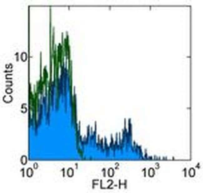 CD8a Mouse anti-Human, Biotin, Clone: OKT8 (OKT-8), eBioscience ::