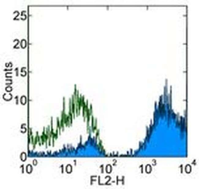 CD9 Mouse anti-Human, Biotin, Clone: eBioSN4 (SN4 C3-3A2), eBioscience