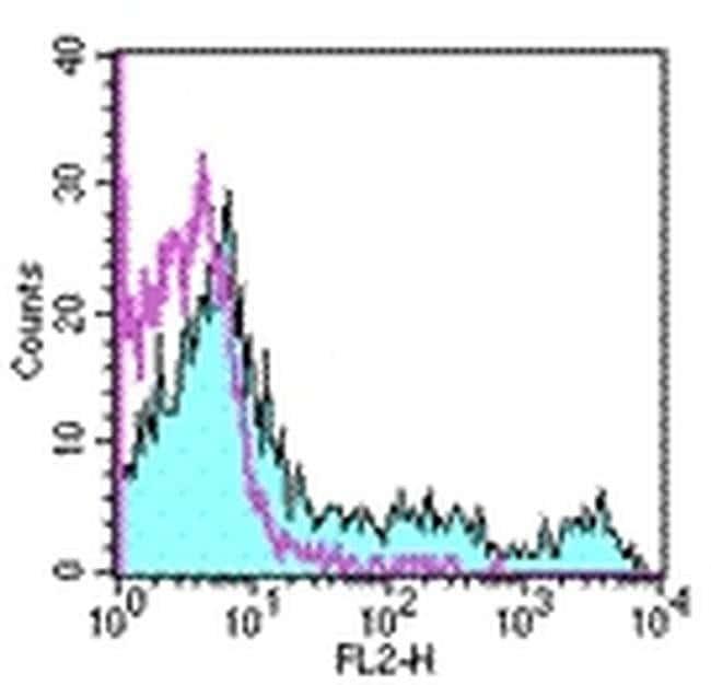 CD11c Armenian Hamster anti-Mouse, Biotin, Clone: N418, eBioscience™ 50 μg; Biotin CD11c Armenian Hamster anti-Mouse, Biotin, Clone: N418, eBioscience™