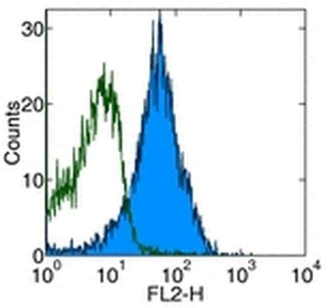 CD49d (Integrin alpha 4) Rat anti-Mouse, Biotin, Clone: R1-2, eBioscience™ 50 μg; Biotin CD49d (Integrin alpha 4) Rat anti-Mouse, Biotin, Clone: R1-2, eBioscience™