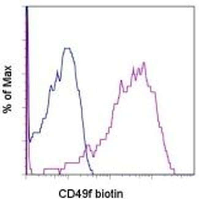 CD49f (Integrin alpha 6) Rat anti-Human, Mouse, Biotin, Clone: eBioGoH3 (GoH3), eBioscience™ 25 μg; Biotin CD49f (Integrin alpha 6) Rat anti-Human, Mouse, Biotin, Clone: eBioGoH3 (GoH3), eBioscience™