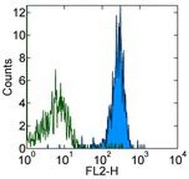 CD51 (Integrin alpha V) Rat anti-Mouse, Biotin, Clone: RMV-7, eBioscience