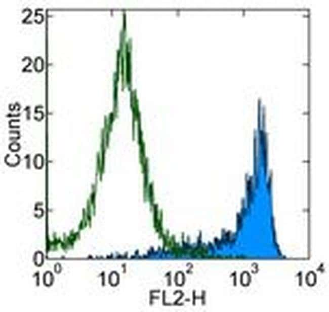 CD69 Armenian Hamster anti-Mouse, Biotin, Clone: H1.2F3, eBioscience™ 100 μg; Biotin CD69 Armenian Hamster anti-Mouse, Biotin, Clone: H1.2F3, eBioscience™