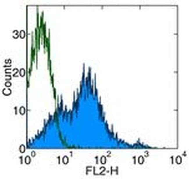 CD81 Armenian Hamster anti-Mouse, Biotin, Clone: Eat-2 (EAT2), eBioscience
