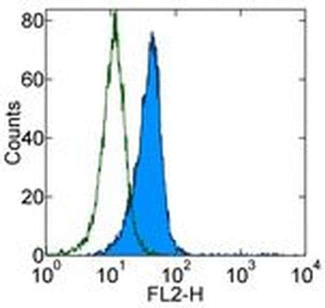 CD90 (Thy-1) Mouse anti-Human, Biotin, Clone: eBio5E10 (5E10), eBioscience
