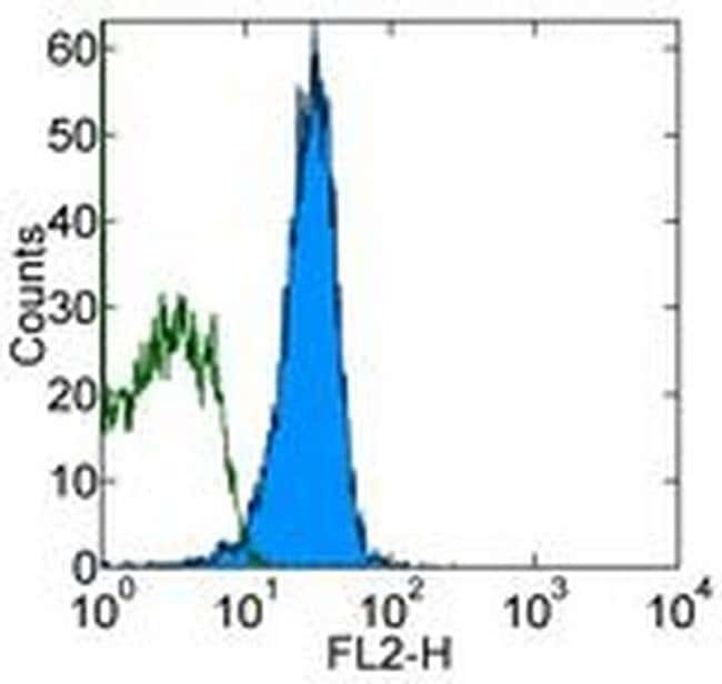 CD95 (APO-1/Fas) Mouse anti-Mouse, Biotin, Clone: 15A7, eBioscience™ 500 μg; Biotin CD95 (APO-1/Fas) Mouse anti-Mouse, Biotin, Clone: 15A7, eBioscience™