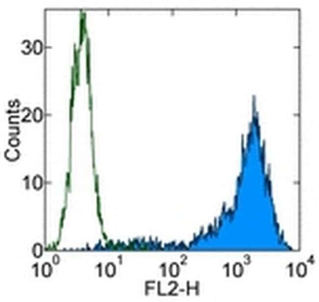 CD106 (VCAM-1) Mouse anti-Human, Biotin, Clone: STA, eBioscience ::