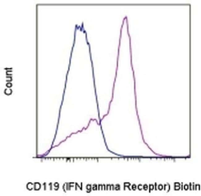 CD119 (IFN gamma Receptor 1) Armenian Hamster anti-Mouse, Biotin, Clone: 2E2, eBioscience™ 25 μg; Biotin CD119 (IFN gamma Receptor 1) Armenian Hamster anti-Mouse, Biotin, Clone: 2E2, eBioscience™