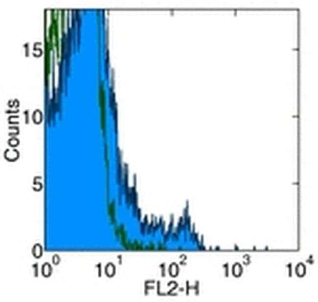 CD122 Rat anti-Mouse, Biotin, Clone: 5H4, eBioscience ::