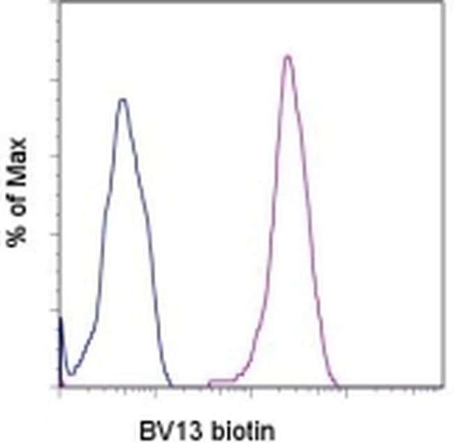 CD144 (VE-cadherin) Rat anti-Mouse, Biotin, Clone: eBioBV13 (BV13), eBioscience