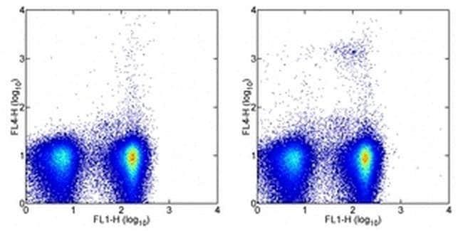 CD317 (BST2, PDCA-1) Rat anti-Mouse, Biotin, Clone: eBio927, eBioscience