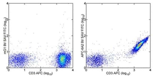APC Mouse anti-Tag, Biotin, Clone: eBioAPC-6A2, eBioscience™ 100 μg; Biotin APC Mouse anti-Tag, Biotin, Clone: eBioAPC-6A2, eBioscience™