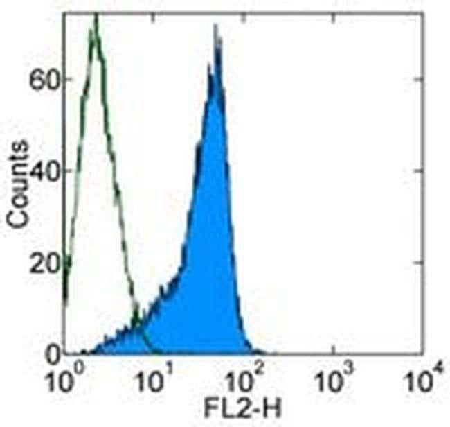 Lymphotoxin beta Receptor Rat anti-Mouse, Biotin, Clone: eBio3C8 (3C8), eBioscience™ 100 μg; Biotin Lymphotoxin beta Receptor Rat anti-Mouse, Biotin, Clone: eBio3C8 (3C8), eBioscience™