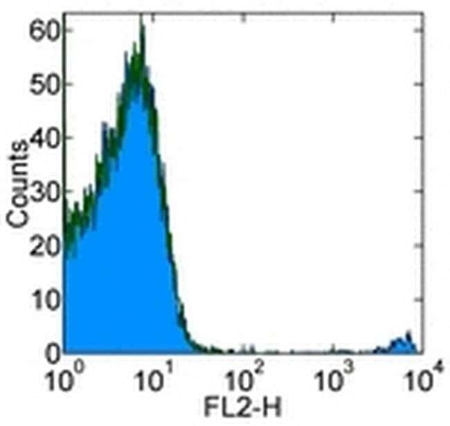 FceR1 alpha Mouse anti-Human, Biotin, Clone: AER-37 (CRA1), eBioscience™ 25 μg; Biotin FceR1 alpha Mouse anti-Human, Biotin, Clone: AER-37 (CRA1), eBioscience™