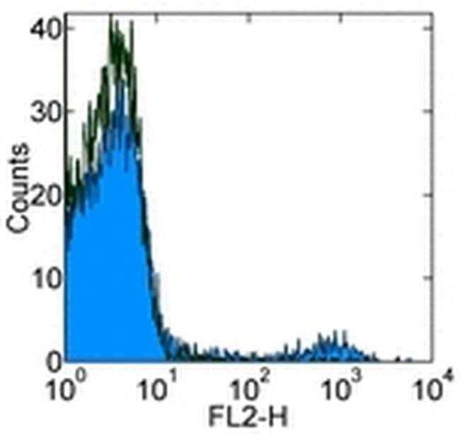 CD49b (Integrin alpha 2) Rat anti-Mouse, Biotin, Clone: DX5, eBioscience
