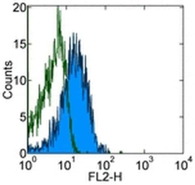 CD274 (PD-L1, B7-H1) Mouse anti-Human, Biotin, Clone: MIH1, eBioscience™ 100 μg; Biotin CD274 (PD-L1, B7-H1) Mouse anti-Human, Biotin, Clone: MIH1, eBioscience™