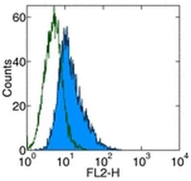 DR3 Mouse anti-Human, Biotin, Clone: JD3, eBioscience  25 µg; Biotin