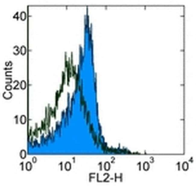 CD282 (TLR2) Rat anti-Mouse, Biotin, Clone: 6C2, eBioscience ::