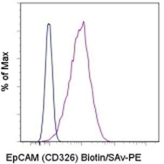 CD326 (EpCAM) Mouse anti-Human, Biotin, Clone: 1B7, eBioscience ::