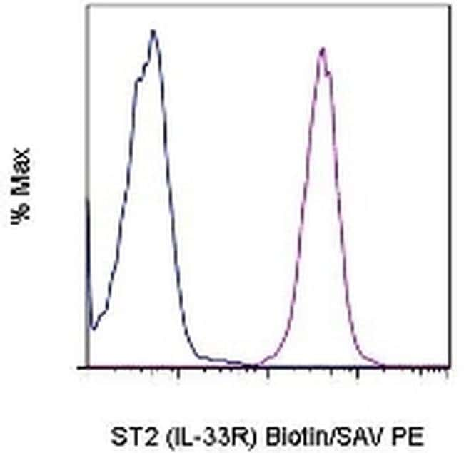 IL-33R (ST2), Biotin, clone: RMST2-33, eBioscience™ 100μg; Biotin Primary Antibodies IgY to Interferon