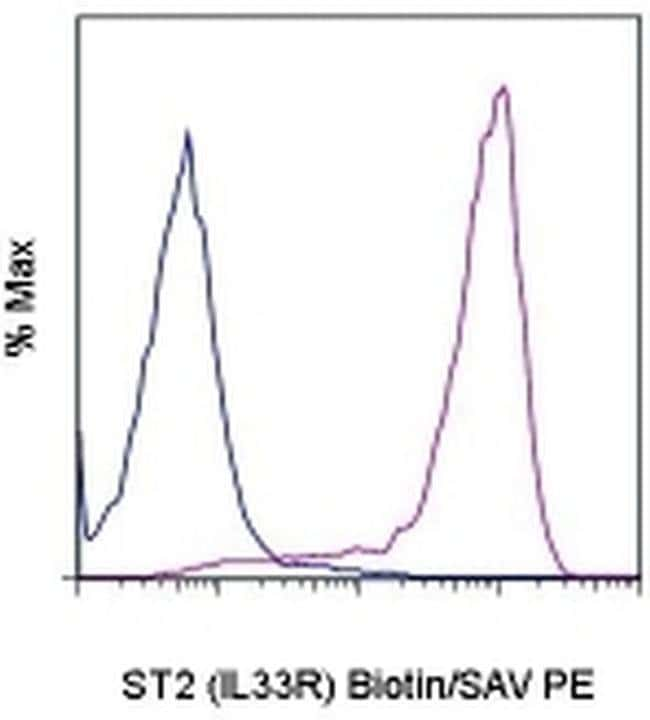 IL-33R (ST2) Rat anti-Mouse, Biotin, Clone: RMST2-2, eBioscience™: Primary Antibodies - Alphabetical Primary Antibodies