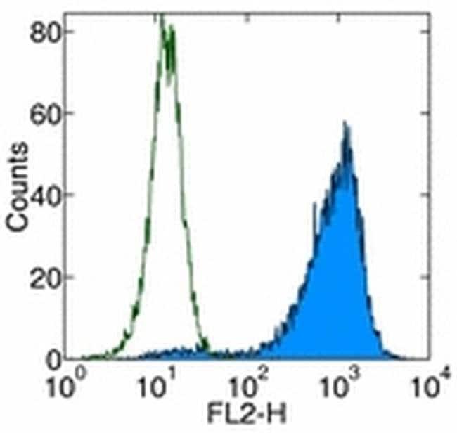 CD262 (DR5) Mouse anti-Human, Biotin, Clone: DJR2-4 (7-8), eBioscience™ 25 μg; Biotin CD262 (DR5) Mouse anti-Human, Biotin, Clone: DJR2-4 (7-8), eBioscience™