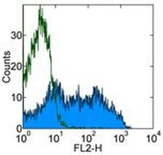 CD3 Mouse anti-Rat, Clone: eBioG4.18 (G4.18), eBioscience  500 µg;
