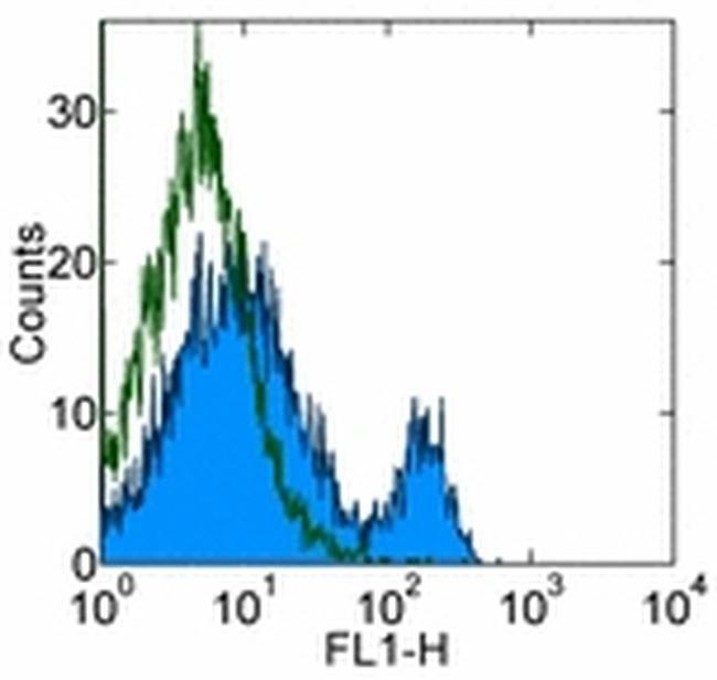 CD4 Rat anti-Mouse, Clone: GK1.5, eBioscience  100 µg; Unconjugated