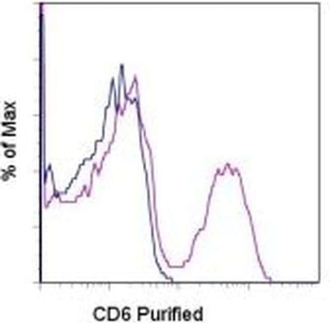 CD6 Rat anti-Mouse, Clone: IM348, eBioscience™ 100 μg; Unconjugated CD6 Rat anti-Mouse, Clone: IM348, eBioscience™