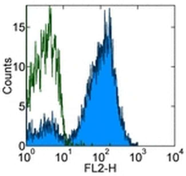 CD7 Mouse anti-Human, Clone: eBio124-1D1 (124-1D1), eBioscience™ 100 μg; Unconjugated CD7 Mouse anti-Human, Clone: eBio124-1D1 (124-1D1), eBioscience™
