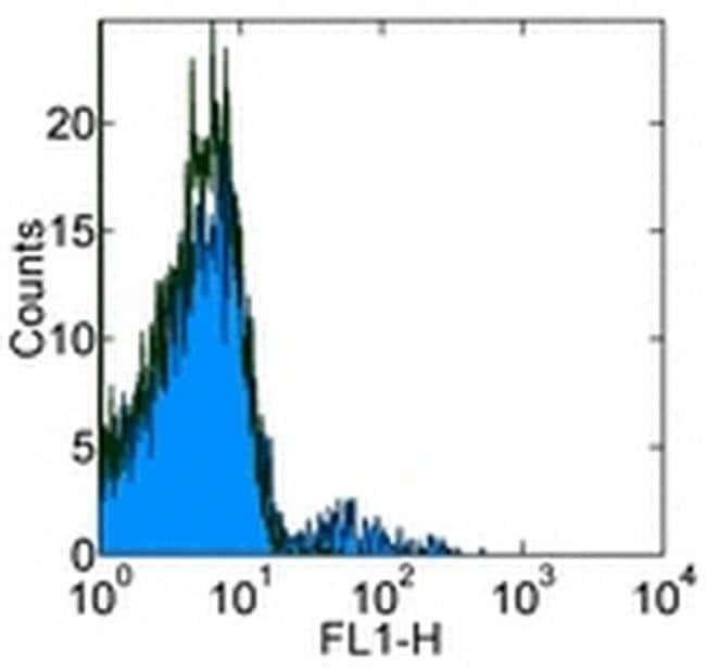 CD23 Mouse anti-Human, Clone: EBVCS2, eBioscience ::
