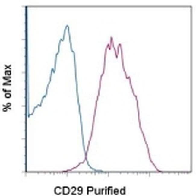 CD29 (Integrin beta 1) Mouse anti-Human, Clone: TS2/16, eBioscience™ 100 μg; Unconjugated CD29 (Integrin beta 1) Mouse anti-Human, Clone: TS2/16, eBioscience™