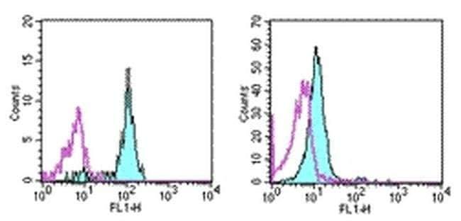 CD33 Mouse anti-Human, Clone: WM-53 (WM53), eBioscience™ 25 μg; Unconjugated CD33 Mouse anti-Human, Clone: WM-53 (WM53), eBioscience™