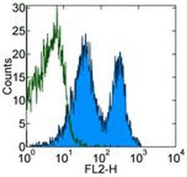 CD43 Rat anti-Mouse, Clone: eBioR2/60, eBioscience™ 500 μg; Unconjugated CD43 Rat anti-Mouse, Clone: eBioR2/60, eBioscience™