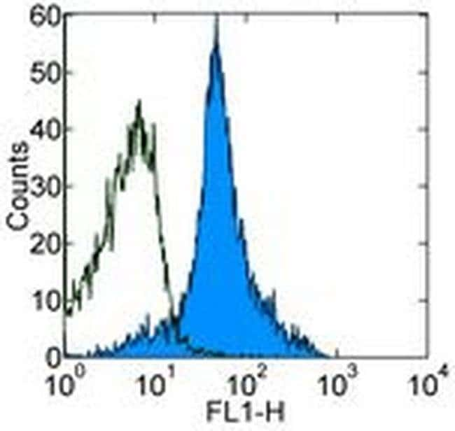 CD44 Rat anti-Human, Mouse, Clone: IM7, eBioscience™ 100 μg; Unconjugated CD44 Rat anti-Human, Mouse, Clone: IM7, eBioscience™