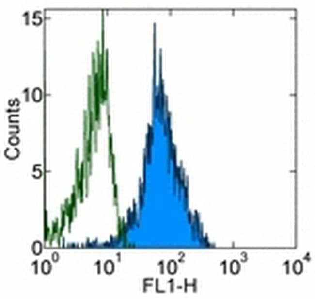 CD49d (Integrin alpha 4) Mouse anti-Human, Clone: 9F10, eBioscience ::