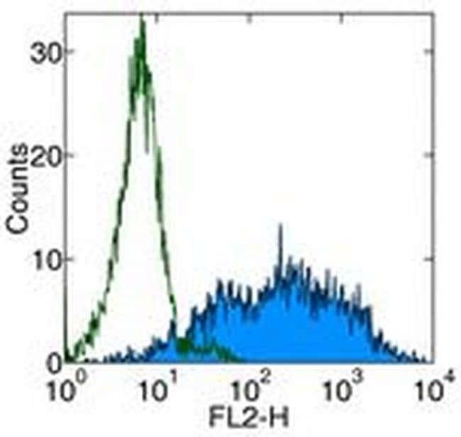 CD70 Rat anti-Mouse, Clone: FR70, eBioscience™ 50 μg; Unconjugated CD70 Rat anti-Mouse, Clone: FR70, eBioscience™