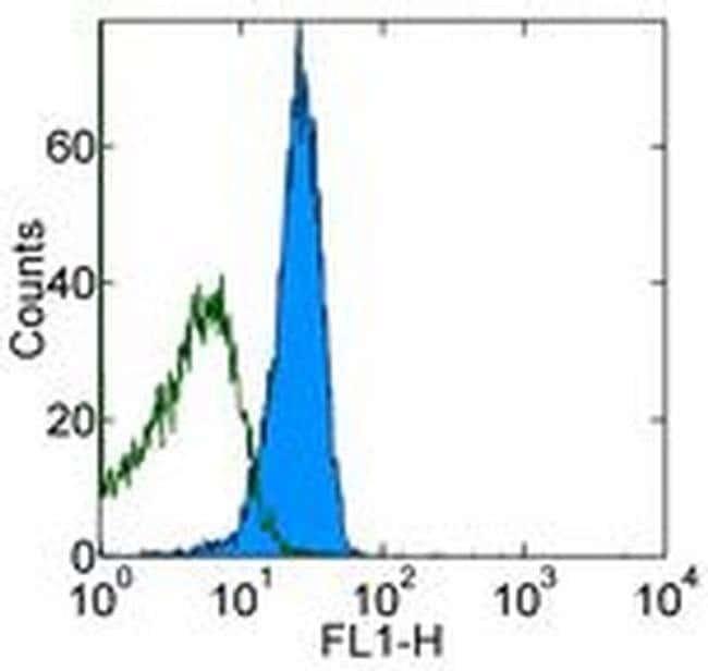 CD95 (APO-1/Fas) Mouse anti-Mouse, Clone: 15A7, eBioscience™ 500 μg; Unconjugated CD95 (APO-1/Fas) Mouse anti-Mouse, Clone: 15A7, eBioscience™