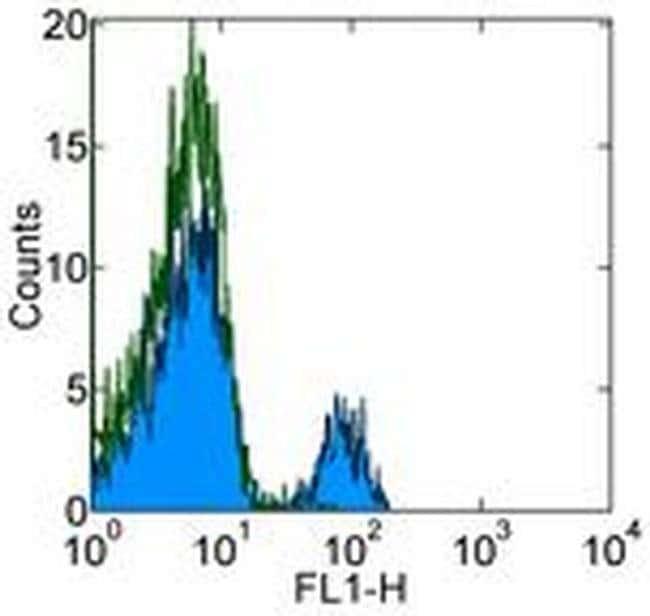 CD180 (RP105) Mouse anti-Human, Clone: MHR73-11, eBioscience™ 25 μg; Unconjugated CD180 (RP105) Mouse anti-Human, Clone: MHR73-11, eBioscience™