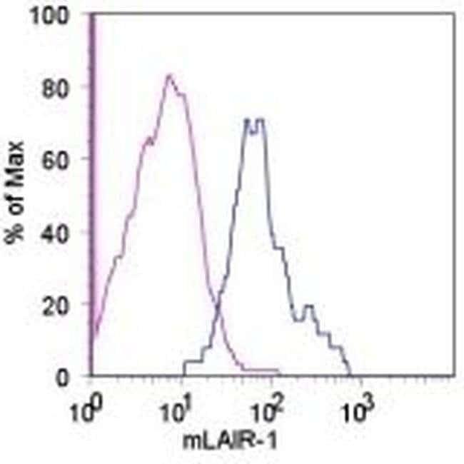 CD305 (LAIR1) Armenian Hamster anti-Mouse, Clone: 113, eBioscience™ 100 μg; Unconjugated CD305 (LAIR1) Armenian Hamster anti-Mouse, Clone: 113, eBioscience™
