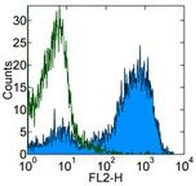 Ea52-68 peptide bound to I-Ab Mouse anti-Mouse, Clone: eBioY-Ae (YAe, Y-Ae), eBioscience™ 500 μg; Unconjugated Ea52-68 peptide bound to I-Ab Mouse anti-Mouse, Clone: eBioY-Ae (YAe, Y-Ae), eBioscience™