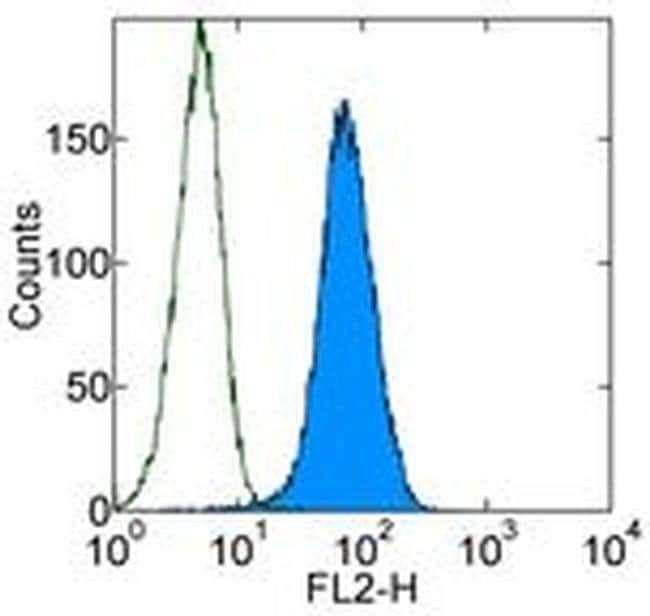 RAE1 delta Mouse anti-Mouse, Clone: RD-41, eBioscience ::