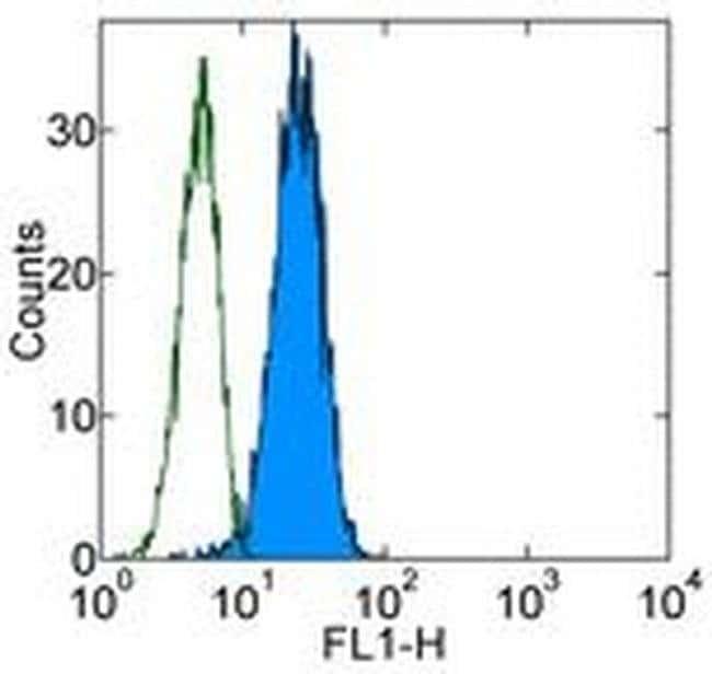 MICA/B Mouse anti-Human, Clone: 6D4, eBioscience™ 100 μg; Unconjugated MICA/B Mouse anti-Human, Clone: 6D4, eBioscience™