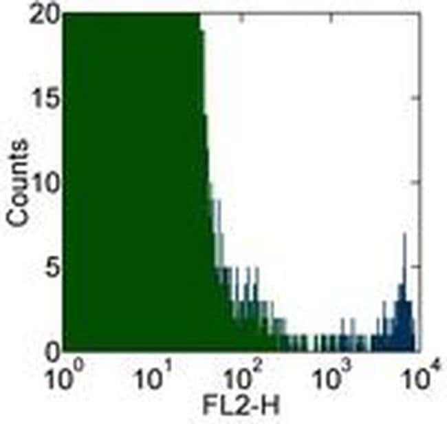 FceR1 alpha Mouse anti-Human, Clone: AER-37 (CRA1), eBioscience™ 100 μg; Unconjugated FceR1 alpha Mouse anti-Human, Clone: AER-37 (CRA1), eBioscience™