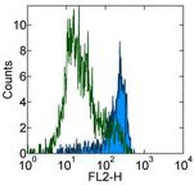 CD253 (TRAIL) Rat anti-Mouse, Clone: N2B2, eBioscience  500 µg; Unconjugated
