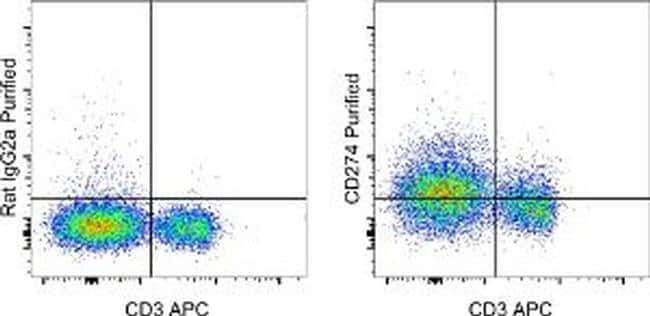 CD274 (PD-L1, B7-H1) Rat anti-Mouse, Clone: MIH5, eBioscience™ 50 μg; Unconjugated CD274 (PD-L1, B7-H1) Rat anti-Mouse, Clone: MIH5, eBioscience™