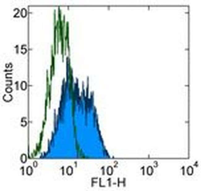 CD261 (DR4) Mouse anti-Human, Clone: DJR1, eBioscience™ 100 μg; Unconjugated CD261 (DR4) Mouse anti-Human, Clone: DJR1, eBioscience™