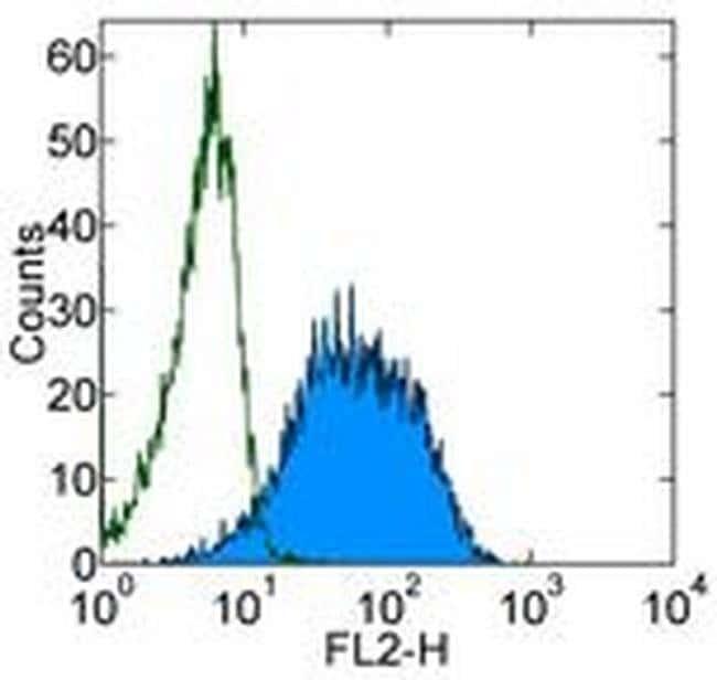 TCL1 Mouse anti-Human, Clone: eBio1-21 (1-21), eBioscience™ 25 μg; Unconjugated TCL1 Mouse anti-Human, Clone: eBio1-21 (1-21), eBioscience™